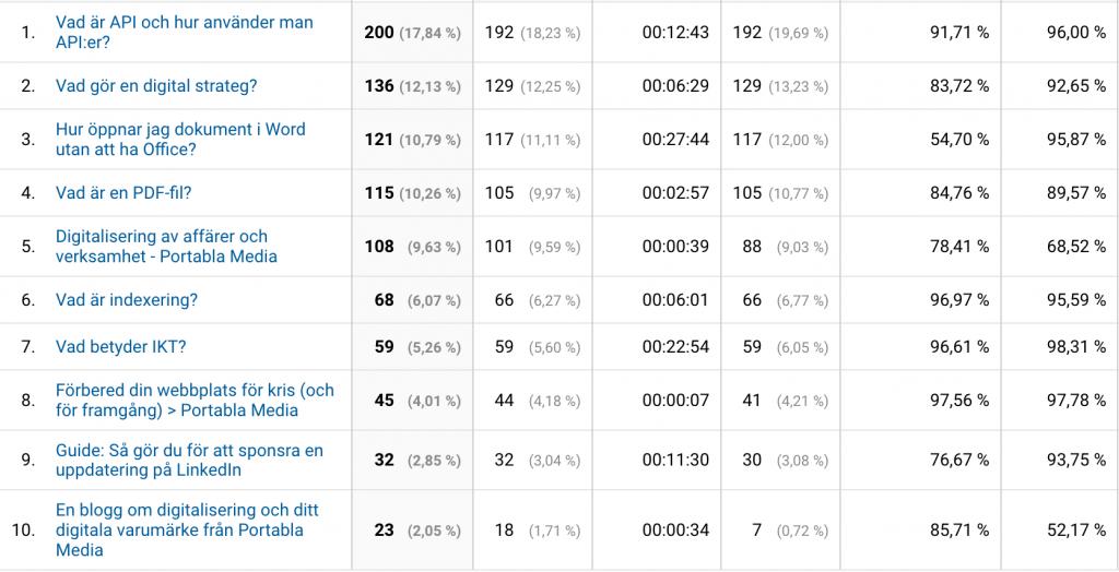 Vad vill folk läsa på din webbplats? Exempel från Google Analytics på vilka sidor som är dina mest populära